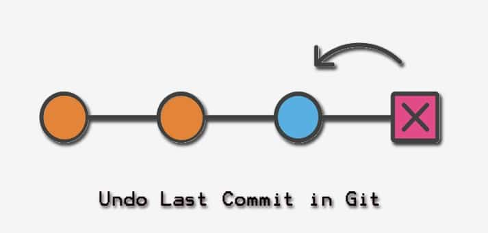 Undo Last Commit in Git